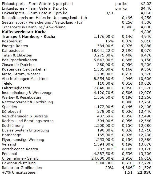Röstkaffeee-Preiskalkulation für das Jahr 2020